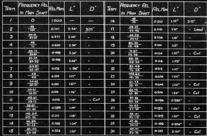 Table of values from blueprint